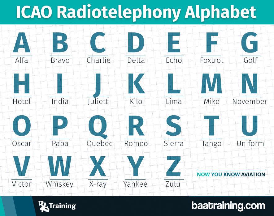 ICAO-Alphabet